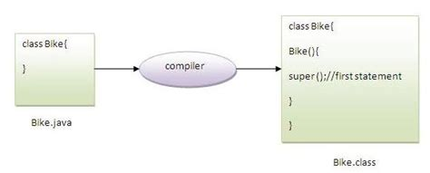 java tutorial super keyword super keyword in java javatpoint