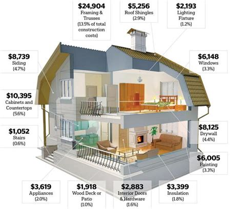 prices for building a house cost breakdown for new home construction construction cost