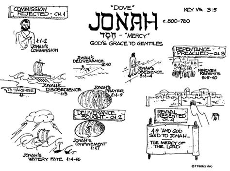 themes of book of jonah 21 best images about jonah on pinterest the lord fish