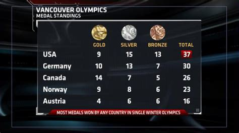 1992 Olympics Medal Table by Use Of Performance Enhancing Drugs At The Olympic