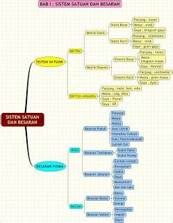 mind map fisika materi fisika  asik kimia mempesona