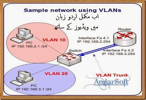 vlan tutorial powerpoint learn vlan configuration complete in hindi and urdu