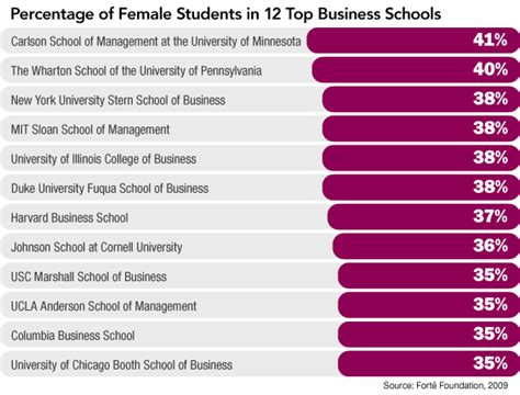 Forbes Top 50 Mba Colleges In Usa by Why More Are Heading To Business School