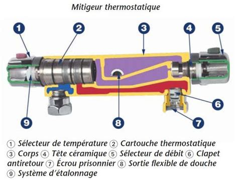 Schema Robinet Thermostatique un probl 232 me sur mitigeur thermostatique