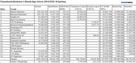 tabelle 2 bundesliga 2014 preview