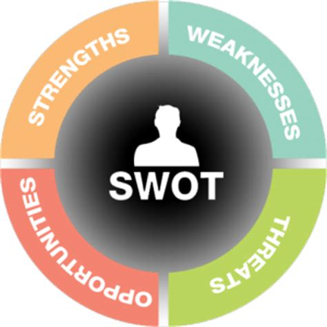 Small Plans by University Human Resources What S A Swot Analysis