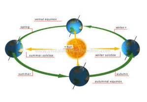 beleuchtung und jahreszeiten auf der erde geophsyicalheattransfer5 earth s latitude zones the