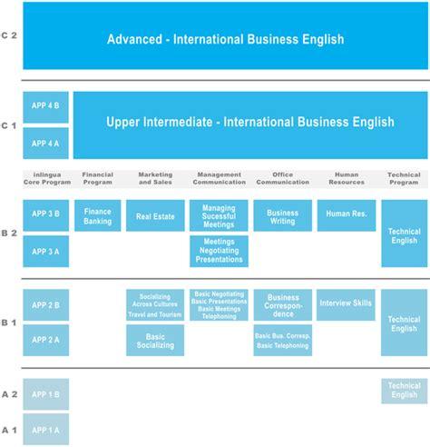sprachniveau tabelle sprachlevel im 220 berblick a1 a2 b1 b2 c1 c2
