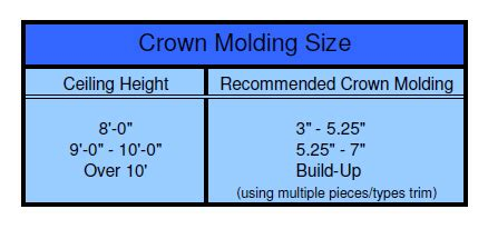 Baseboard Dimensions by Crown Molding Ideas Sizes Profiles And Options