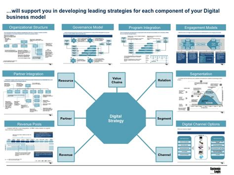 digital models business model digital business model