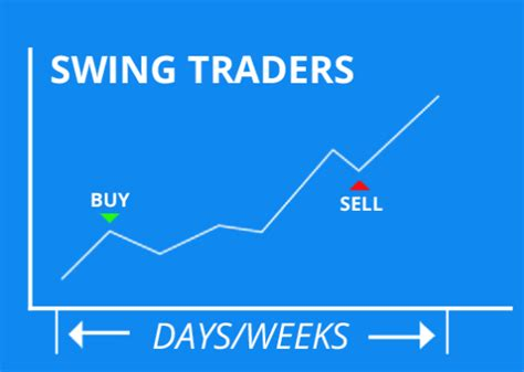 swing trading success stories ninjatrader indicators parabolic s a r