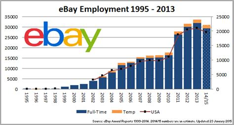 ebay jobs technology peak jobs analysis