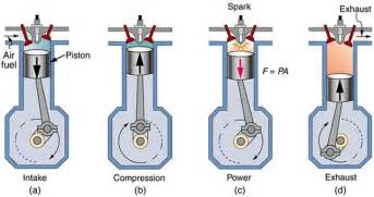 2 stroke engine diagram of a four stroke gasoline engine the construction of the engine