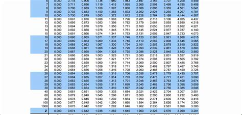 T Test Table by Solution To T Test Using T Table Cost Exle