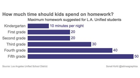How Much Time To Devote Writing Mba Essay by How Much Time Should Be Spent On Homework Based On Grade