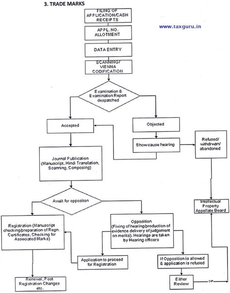 flow chart application startup india flow charts for patent design trademark