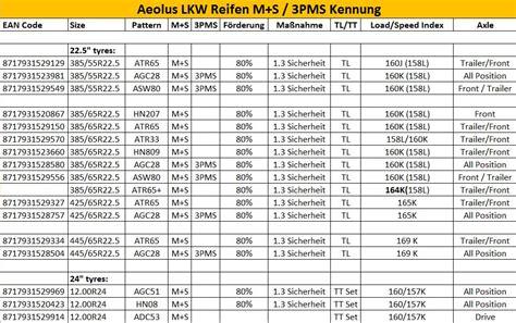 Motorradreifen Umrechnung by Aeolus Lkw Reifen Sind De Minimis F 246 Rderf 228 Hig Gummibereifung