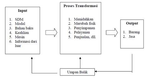 layout fasilitas manajemen operasional lucky one seleksi proses kasus pt kimia farma persero tbk