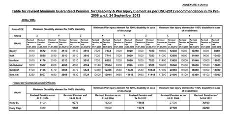 circular 1 rank one pension revised table for minimum guaranteed pension for
