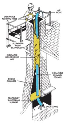 Chimney Liner Installation Companies - cast in place chimney liner