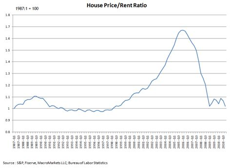 two scenarios for house prices emsi
