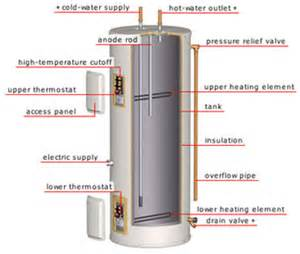 How Does Plumbing Work Water Heater Diagram Www Jebas Us