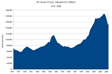 file uk house prices adjusted for inflation png