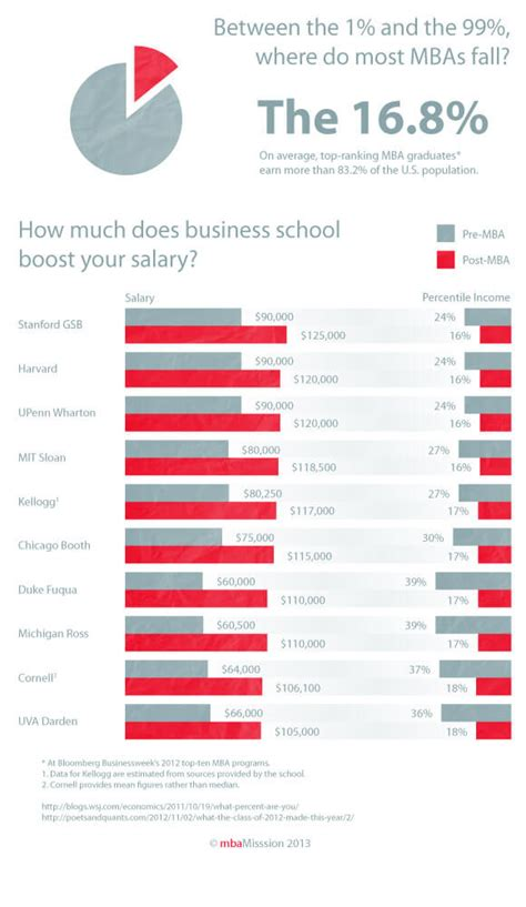 How Much Does An Mba Increase Your Salary by Mbamission S B School Chart Of The Week How Much Does B