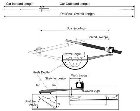 sculling boat diagram fisa rowing boat rigging survey rowperfect uk