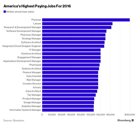 best jib highest paying in america feature many computer