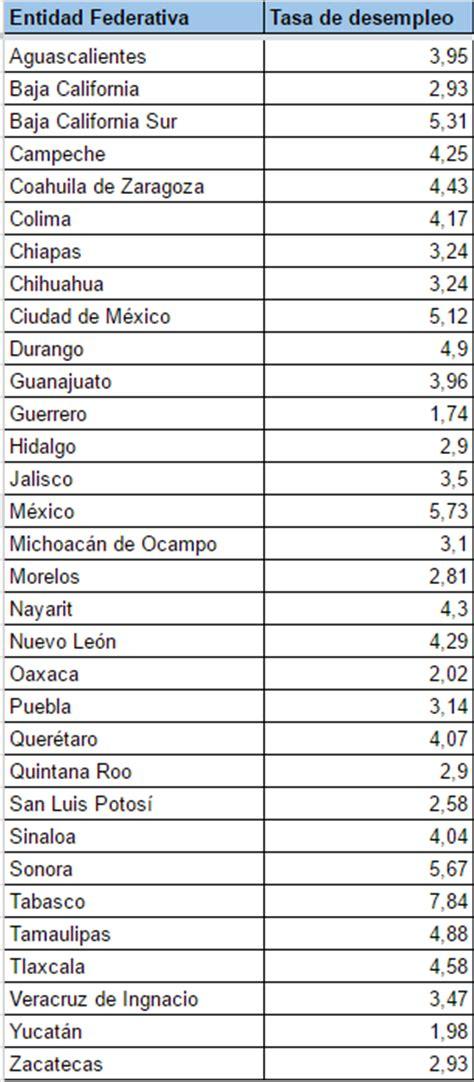 tasas por detraccion 2016 tasa de desempleo m 233 xico 2016 rankia
