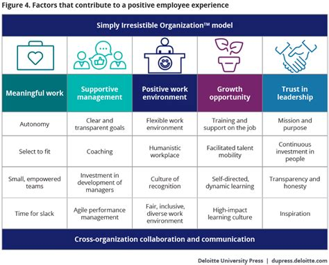 improving the employee experience deloitte insights