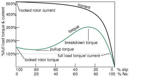 induction motor locked rotor dyazstuffs locked rotor current vs starting current