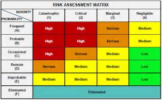 element 3 assess and document risk acqnotes