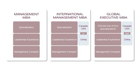 German Mba Programs In by Mba Programs Limak