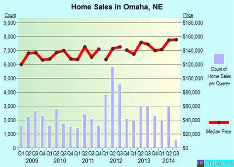 houses for rent omaha nebraska omaha ne nebraska houses apartments rent mortgage status home and condo value