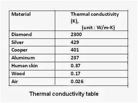 material thermal conductivity table thermal conductivity table table ideas