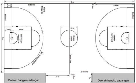 gambar dan ukuran lapangan futsal gambar dan ukuran lapangan bola basket