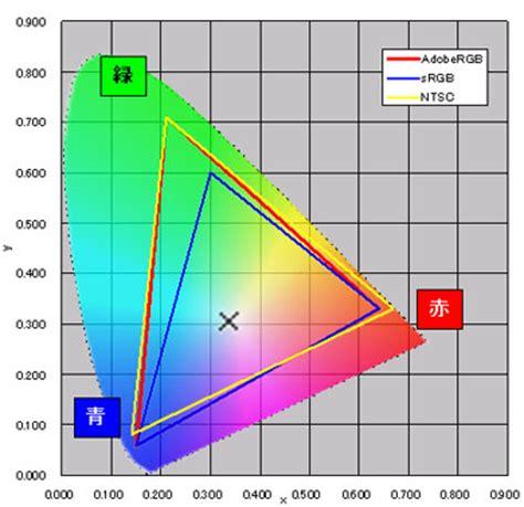 xyz color space 大事なのは 正しい色 を表示できること 液晶ディスプレイの 色域 を理解しよう 1 3 itmedia