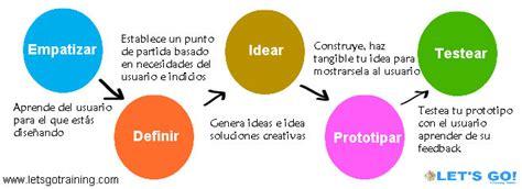 design thinking etapas jornadas de design thinking lean startup y lean canvas