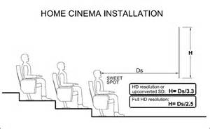 How To Calculate A Room Size home theater room size calculator adeo screen sp z o o