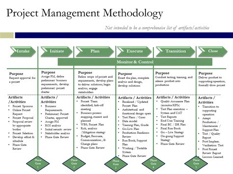 Project Phases Template by Project Management Methodology Synopsis Information