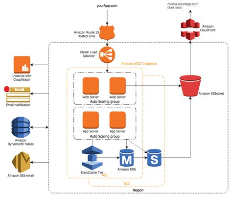 aws architecture diagram aws architecture diagrams solution conceptdraw