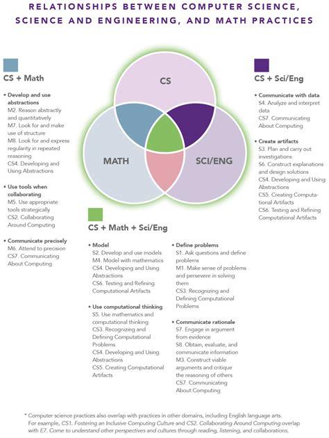 computer science diagrams the venn diagram below describes the intersection among