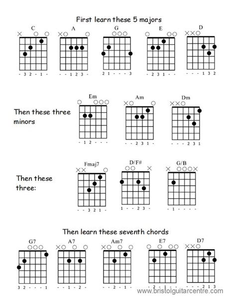 learn guitar notes guitar chords beginner guitar chords chart for beginners