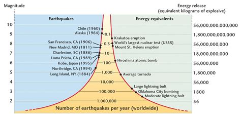 earthquake definition geography hazards and disasters risk assessment and response the