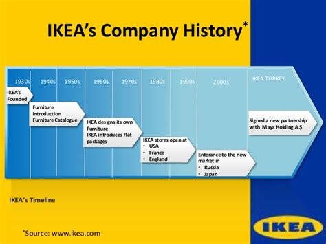ikea company ikea marketing management presentation
