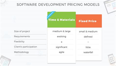 Software Development Pricing Models Time And Materials Vs Fixed Price Adoriasoft Software Pricing Template