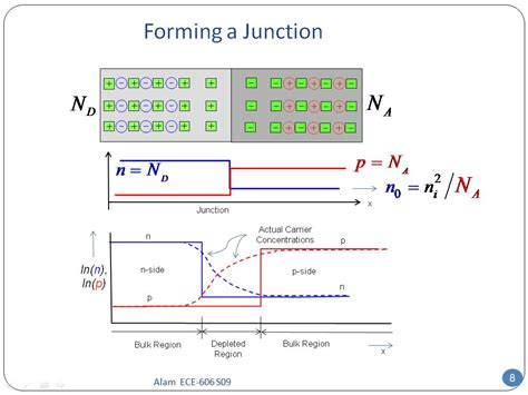 pn junction fermi level pn junction nanohub 28 images pn junction nanohub 28 images nanohub org resources ece 606