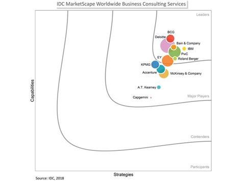 Global Mba Idc by Pwc Press Room Pwc Named A Leader In The Idc Marketscape